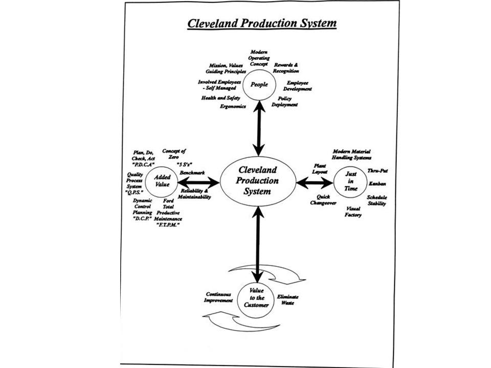 ford production system 1 am j clin pathol 2007 dec128(6):1015-22 the henry ford production system: effective reduction of process defects and waste in surgical pathology.